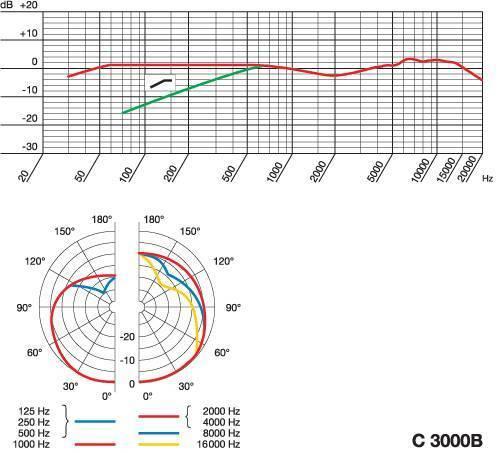 Уровень звукового давления таблица
