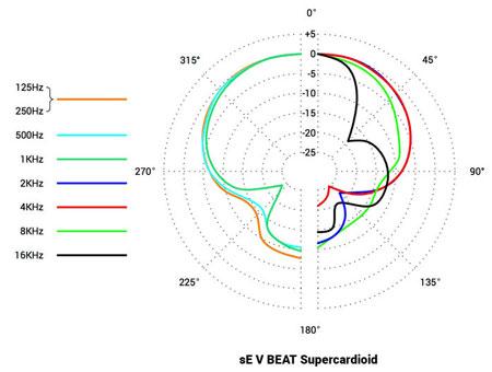 sE-V-BEAT-Supercardioid.jpg