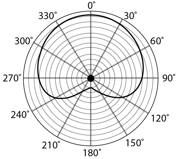 OH-2_Polar_Graph.jpg