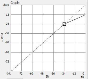 Рисунок 1. График работы компрессора