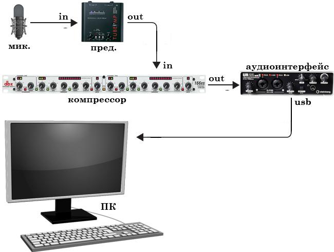 Схема подключения компрессора для домашней студии