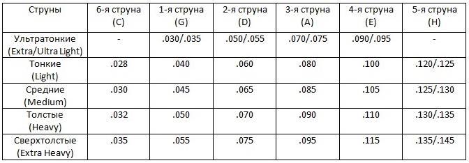 В таблице приведены варианты толщины струн и их английские наименования