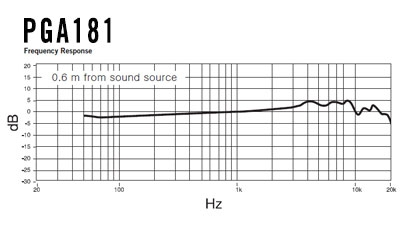 pga181-frequency-curve-410x225