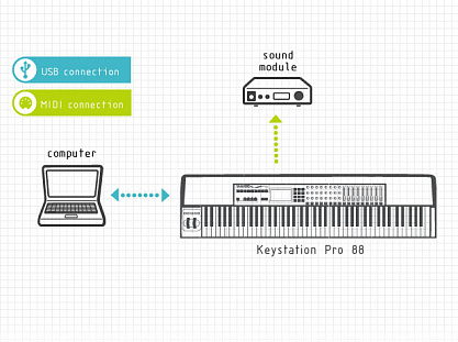 MIDI КЛАВИАТУРА M-AUDIO KEYSTATION 88 PRO